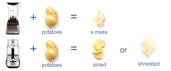 Cut Potatoes in Food-Processor-Blender