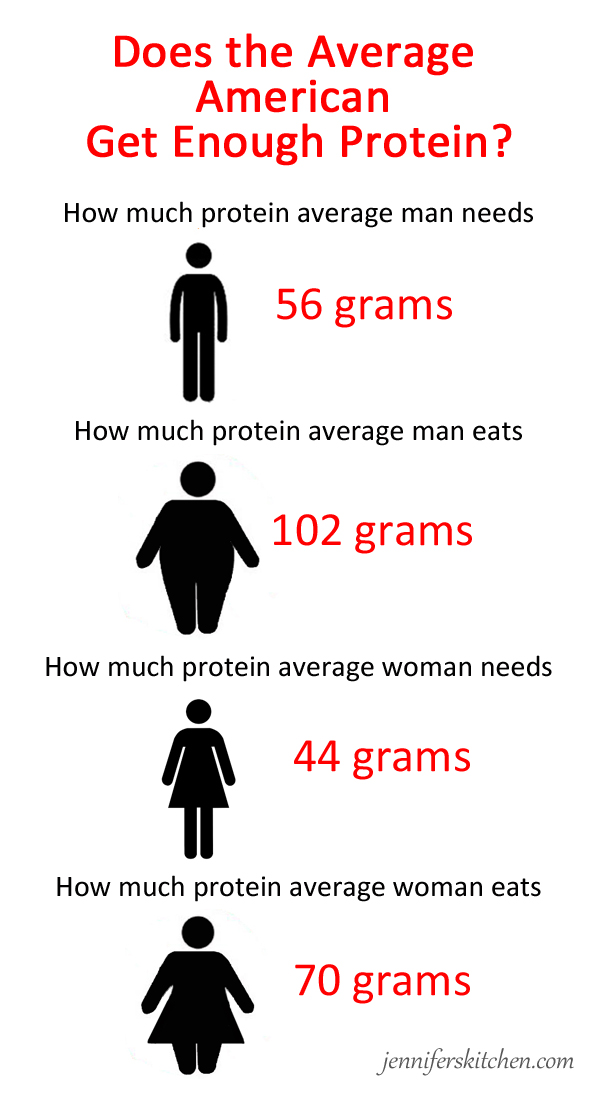 protein-average-american