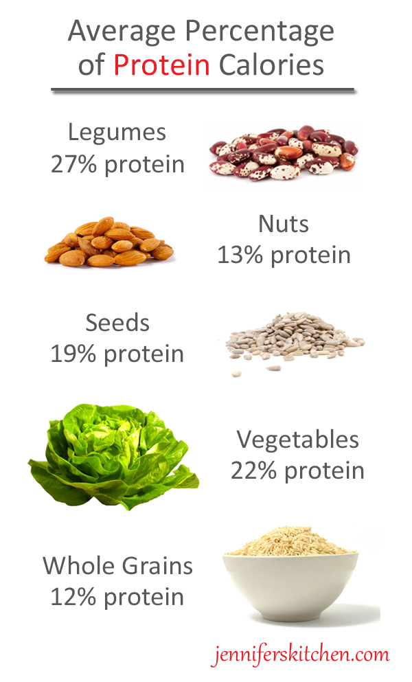 protein-in-plants