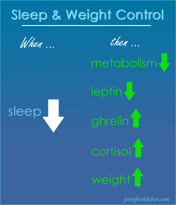 The benefits of proper sleep for weight loss